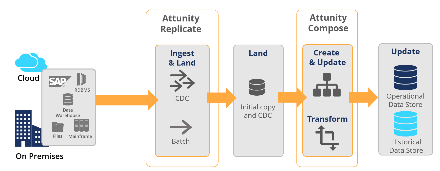 Attunity Data Lake